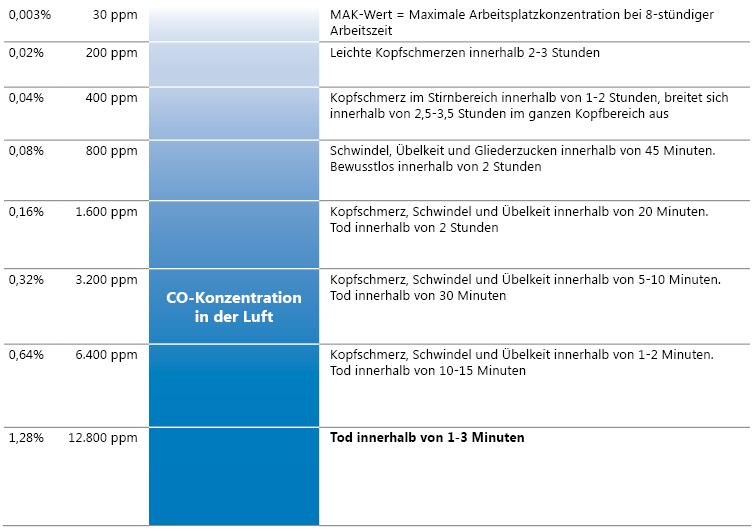 Tabelle CO-Konzentration