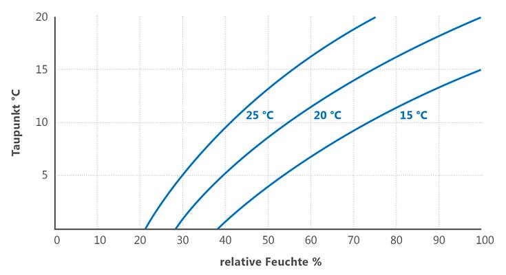Taupunkt in Abhängigkeit zur relativen Luftfeuchte