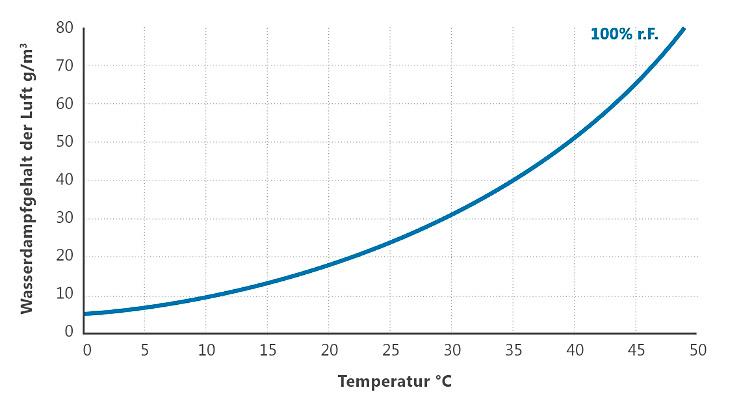 Maximale Wasserdampfgehalt der Luft