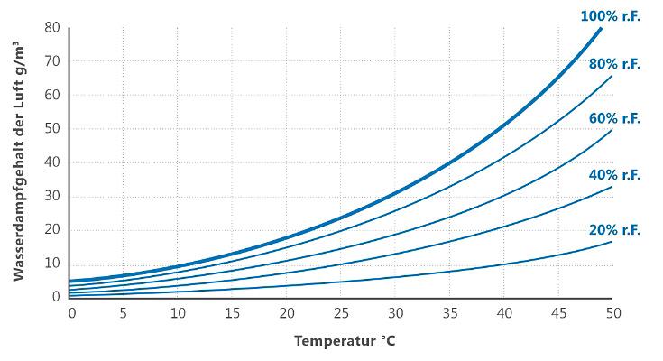 Wasserdampfgehalt der Luft in Abhängigkeit zur Temperatur und relativen Luftfeuchtigkeit